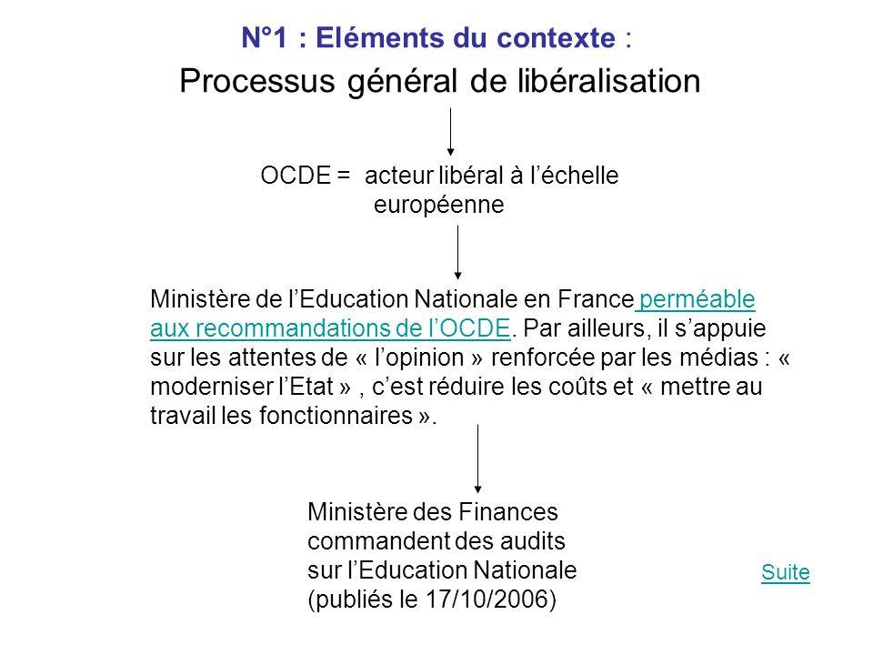 N°1 : Eléments du contexte : Processus général de libéralisation OCDE = acteur libéral à l'échelle européenne Ministère de l'Education Nationale en France perméable aux recommandations de l'OCDE.