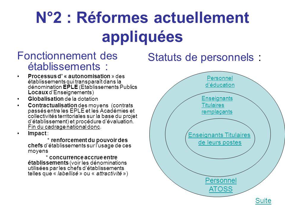 N°2 : Réformes actuellement appliquées Fonctionnement des établissements : Processus d' « autonomisation » des établissements qui transparaît dans la dénomination EPLE (Etablissements Publics Locaux d'Enseignements) Globalisation de la dotation Contractualisation des moyens (contrats passés entre les EPLE et les Académies et collectivités territoriales sur la base du projet d'établissement) et procédure d'évaluation.