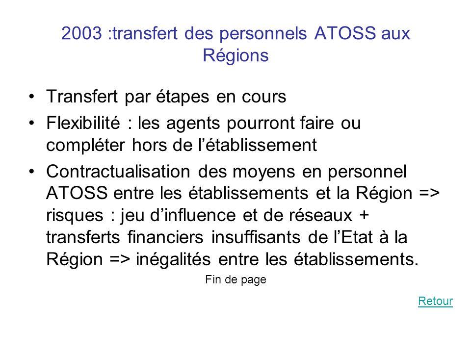 2003 :transfert des personnels ATOSS aux Régions Transfert par étapes en cours Flexibilité : les agents pourront faire ou compléter hors de l'établissement Contractualisation des moyens en personnel ATOSS entre les établissements et la Région => risques : jeu d'influence et de réseaux + transferts financiers insuffisants de l'Etat à la Région => inégalités entre les établissements.