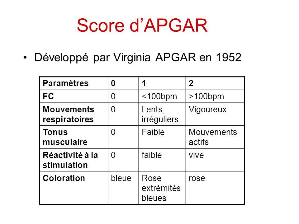 Score d'APGAR Développé par Virginia APGAR en 1952 Paramètres012 FC0<100bpm>100bpm Mouvements respiratoires 0Lents, irréguliers Vigoureux Tonus muscul
