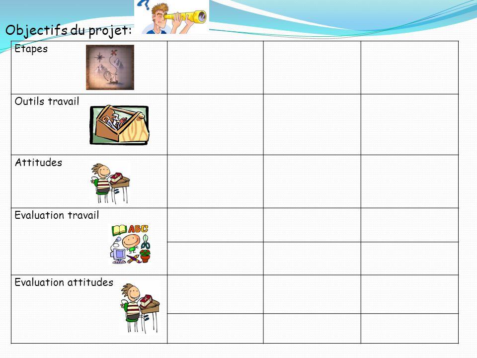 Etapes Outils travail Attitudes Evaluation travail Evaluation attitudes Objectifs du projet: