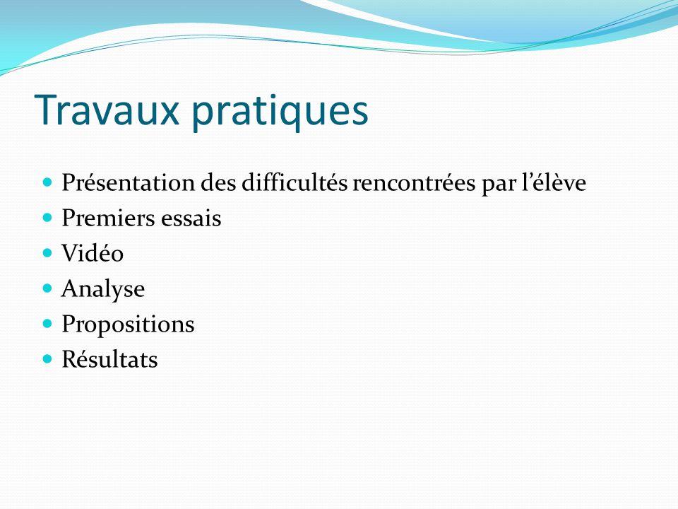 Travaux pratiques Présentation des difficultés rencontrées par l'élève Premiers essais Vidéo Analyse Propositions Résultats