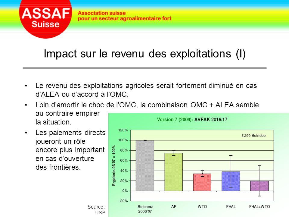 Impact sur le revenu des exploitations (I) Le revenu des exploitations agricoles serait fortement diminué en cas d'ALEA ou d'accord à l'OMC.