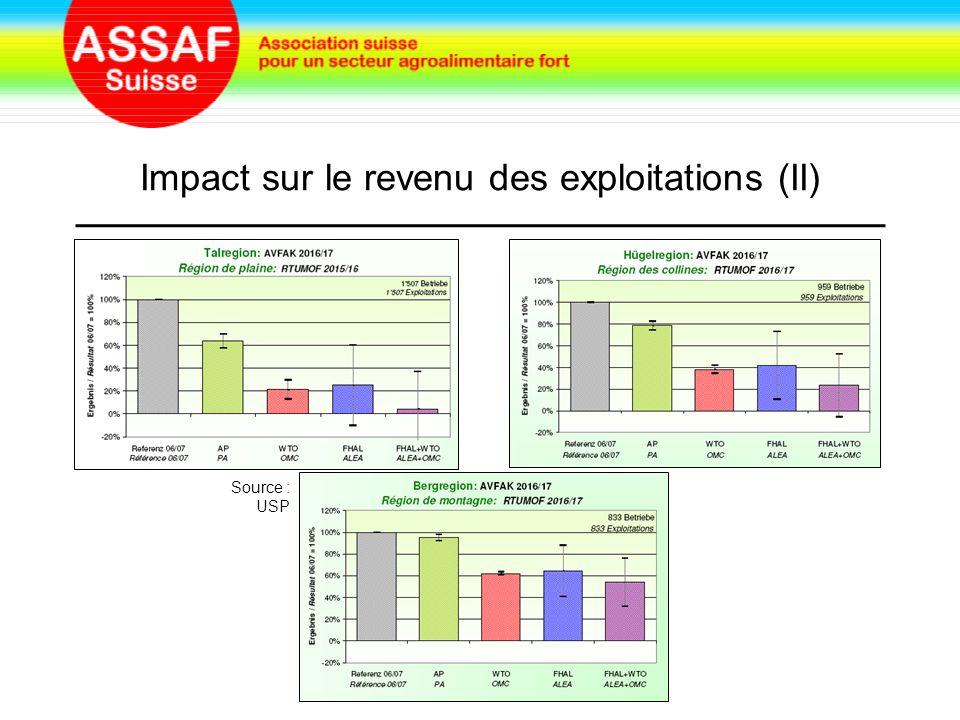 Impact sur le revenu des exploitations (II) Source : USP