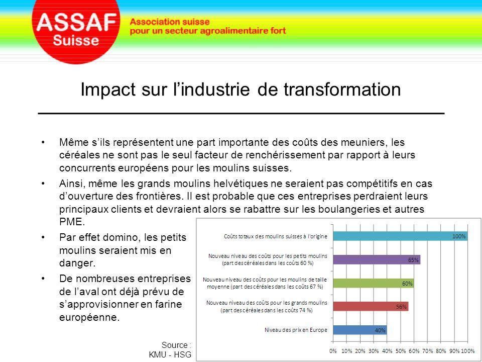 Impact sur l'industrie de transformation Même s'ils représentent une part importante des coûts des meuniers, les céréales ne sont pas le seul facteur de renchérissement par rapport à leurs concurrents européens pour les moulins suisses.