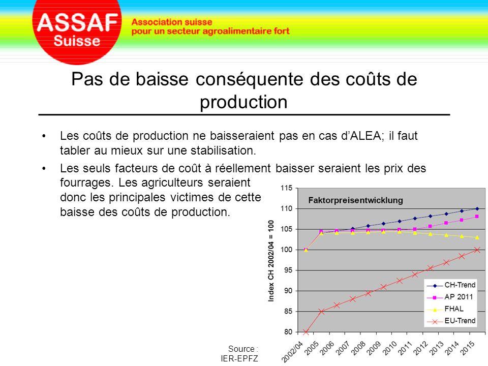 Pas de baisse conséquente des coûts de production Les coûts de production ne baisseraient pas en cas d'ALEA; il faut tabler au mieux sur une stabilisation.