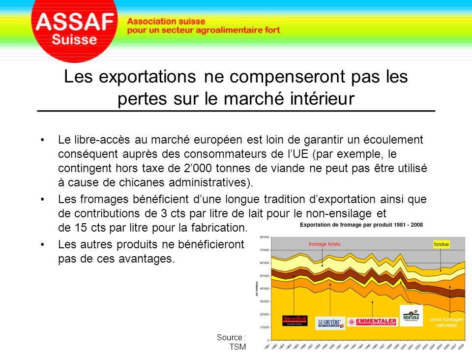 Chute de la production et du taux d'autoapprovisionnement Le libre-échange au niveau des fromages a fait explosé les importations.