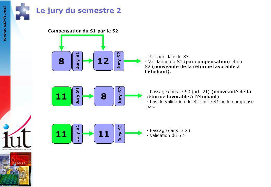 www.iut-fr.net Le jury du semestre 2 Compensation du S1 par le S2 8 Jury S1 12 Jury S2 - Passage dans le S3 - Validation du S1 (par compensation) et d