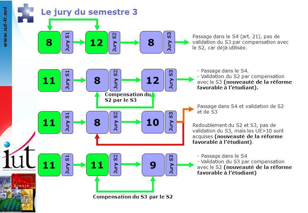 www.iut-fr.net Le jury du semestre 3 Passage dans le S4 (art. 21), pas de validation du S3 par compensation avec le S2, car déjà utilisée. 11 Jury S1