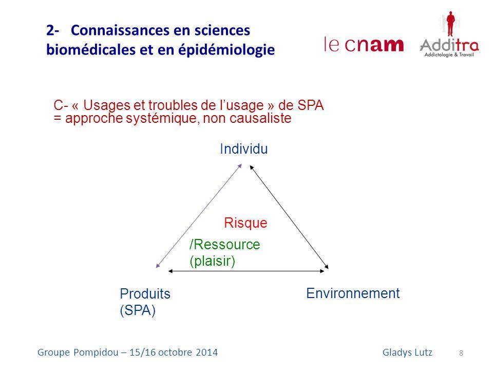 8 Groupe Pompidou – 15/16 octobre 2014Gladys Lutz Individu Produits (SPA) Environnement Risque /Ressource (plaisir) C- « Usages et troubles de l'usage