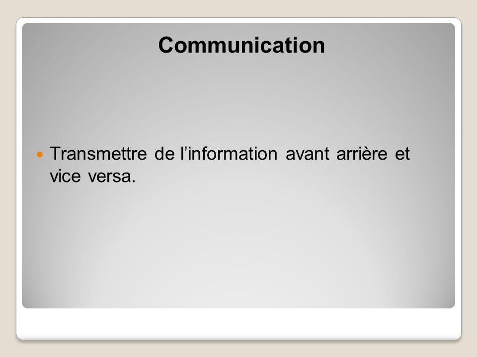 Communication Transmettre de l'information avant arrière et vice versa.