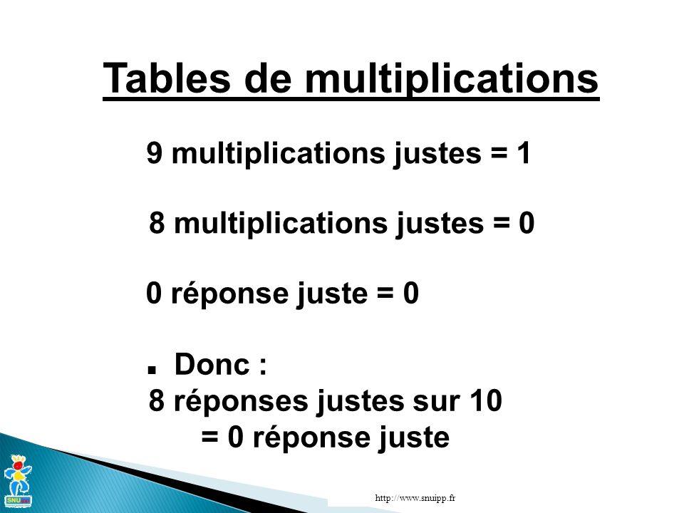 Tables de multiplications 9 multiplications justes = 1 8 multiplications justes = 0 0 réponse juste = 0 Donc : 8 réponses justes sur 10 = 0 réponse juste http://www.snuipp.fr