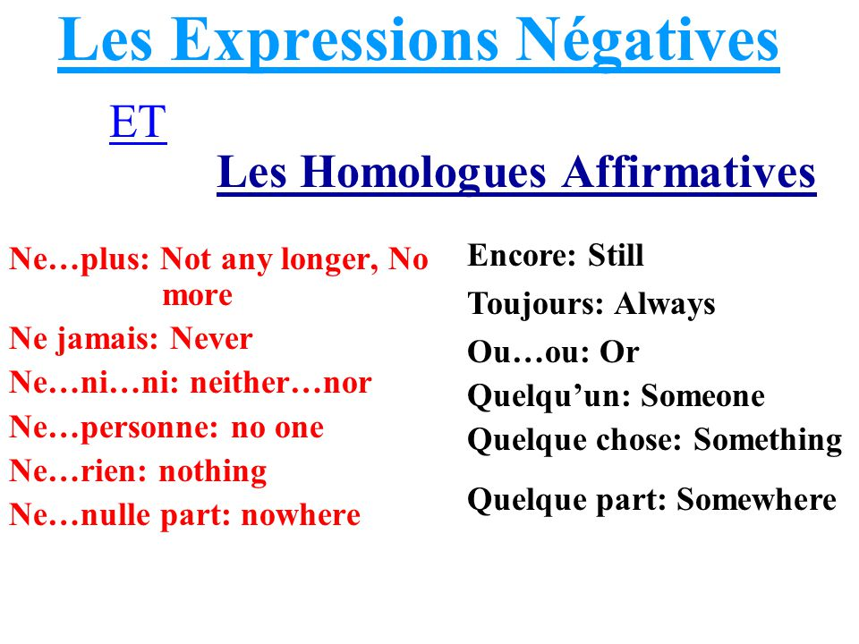 Les Expressions Négatives Ne…plus: Not any longer, No more Ne jamais: Never Ne…ni…ni: neither…nor Ne…personne: no one Ne…rien: nothing Ne…nulle part: nowhere Encore: Still Toujours: Always Ou…ou: Or Quelqu'un: Someone Quelque chose: Something Quelque part: Somewhere ET Les Homologues Affirmatives