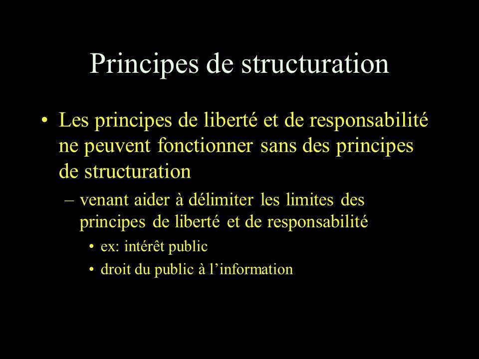 Principes de structuration Les principes de liberté et de responsabilité ne peuvent fonctionner sans des principes de structuration –venant aider à délimiter les limites des principes de liberté et de responsabilité ex: intérêt public droit du public à l'information