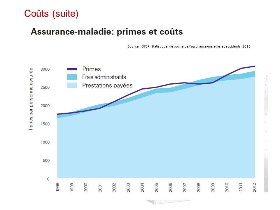 Coûts (suite) Source : OFSP, Statistique de poche de l'assurance-maladie et accidents, 2013