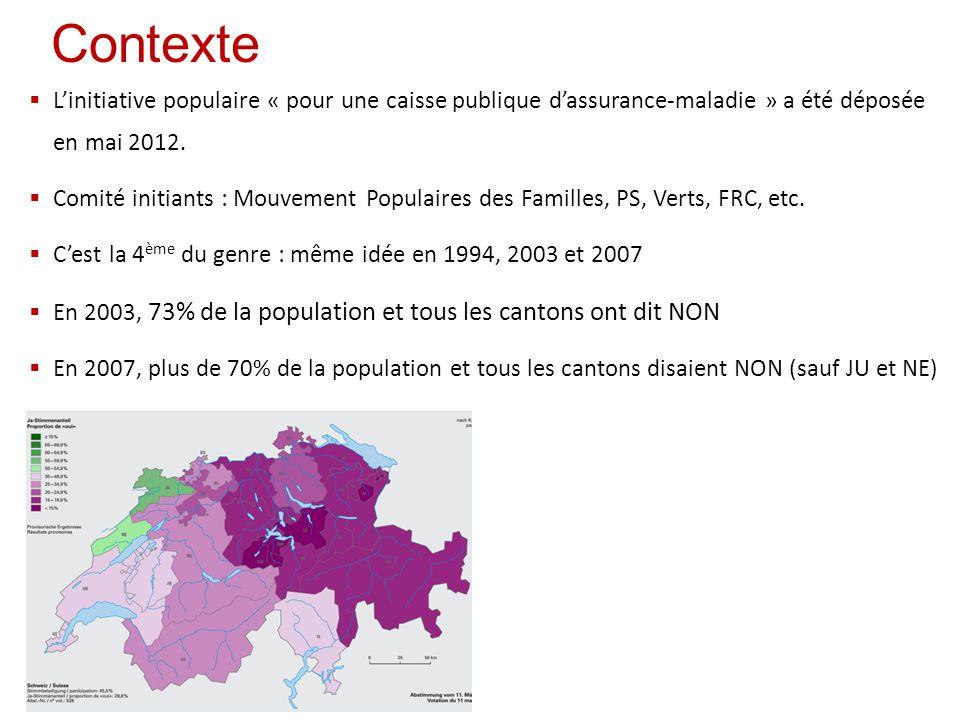 Contexte  L'initiative populaire « pour une caisse publique d'assurance-maladie » a été déposée en mai 2012.