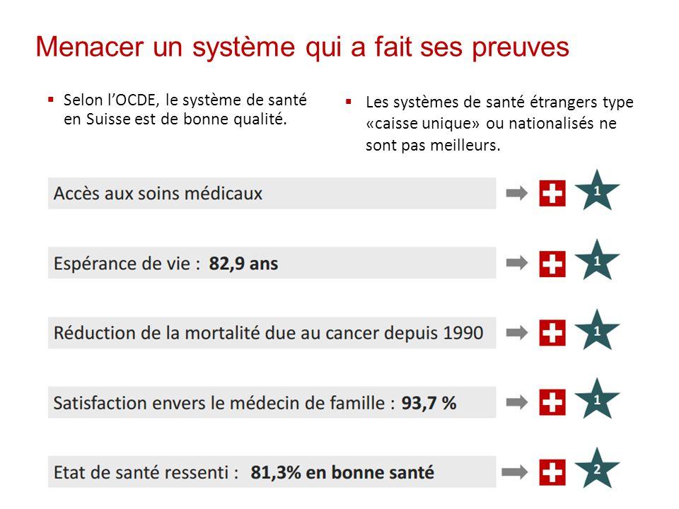 Menacer un système qui a fait ses preuves  Selon l'OCDE, le système de santé en Suisse est de bonne qualité.