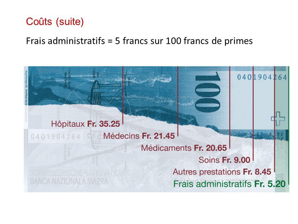 Coûts (suite) Frais administratifs = 5 francs sur 100 francs de primes