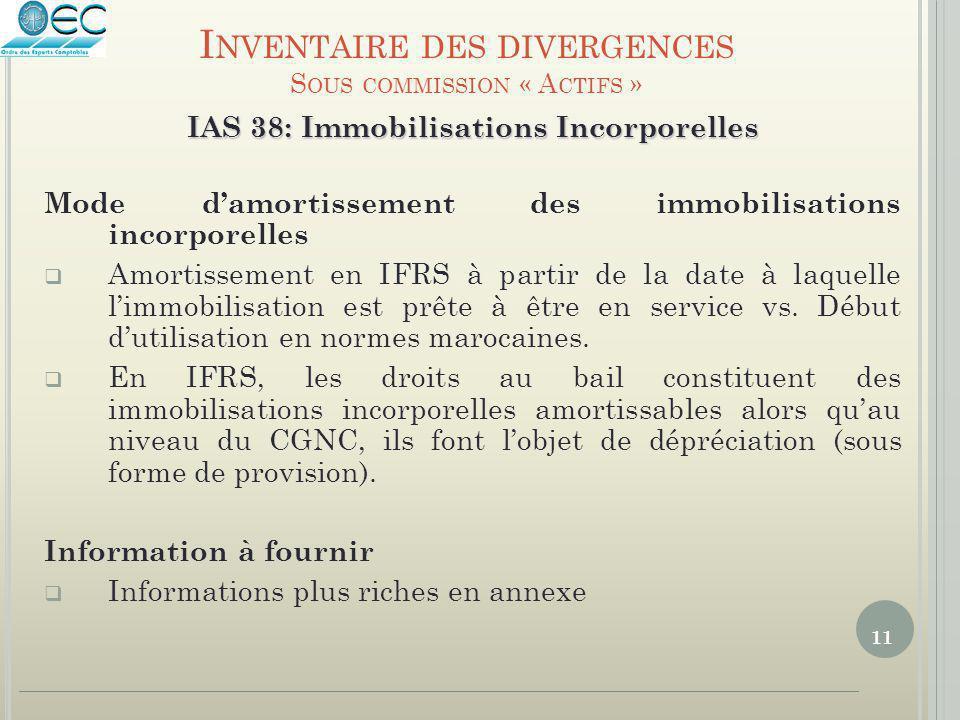 11 IAS 38: Immobilisations Incorporelles Mode d'amortissement des immobilisations incorporelles  Amortissement en IFRS à partir de la date à laquelle