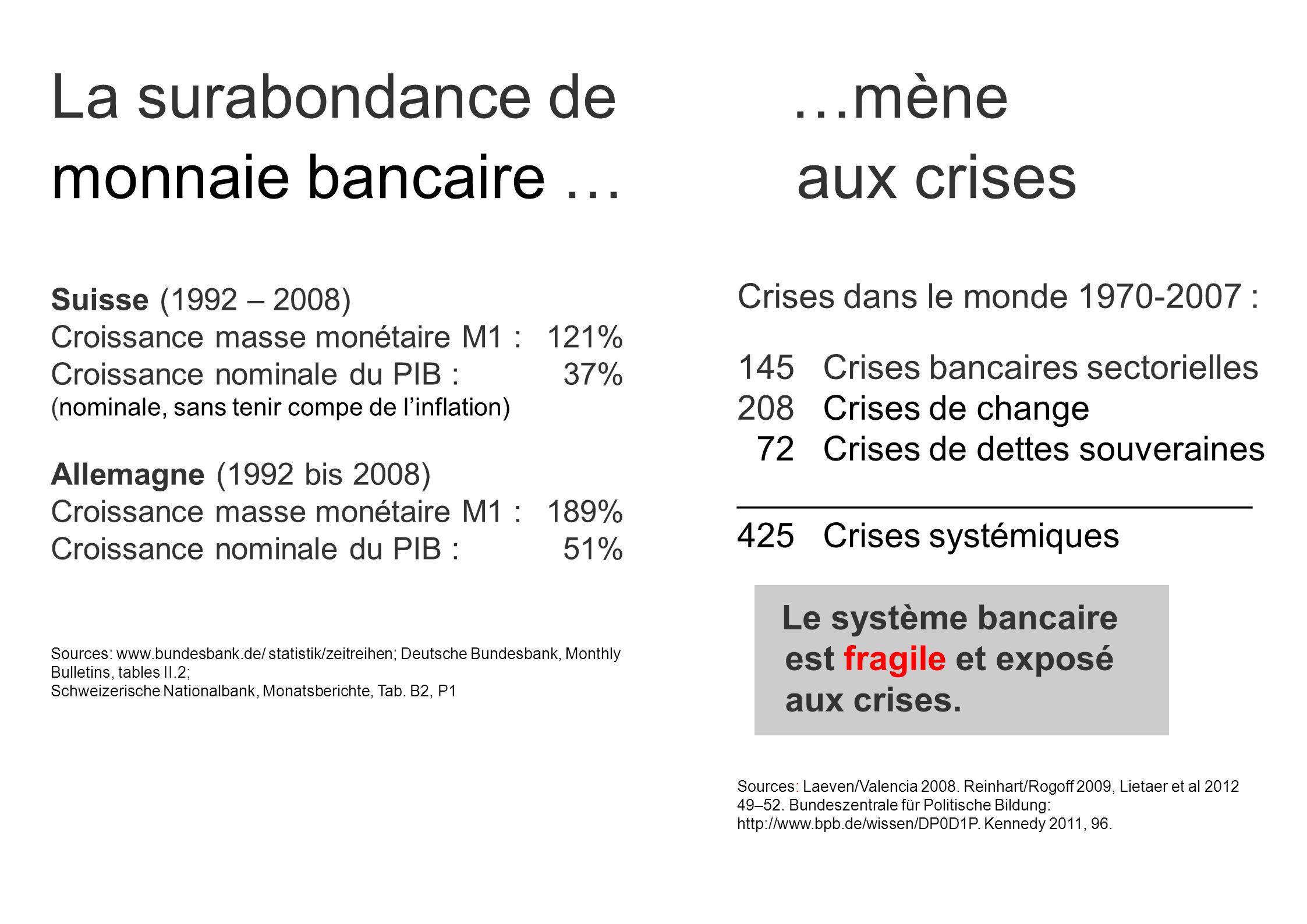 Crises dans le monde 1970-2007 : 145 Crises bancaires sectorielles 208 Crises de change 72 Crises de dettes souveraines ___________________________ 42