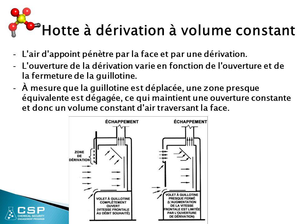 20 Hotte à dérivation à volume constant - L'air d'appoint pénètre par la face et par une dérivation. - L'ouverture de la dérivation varie en fonction