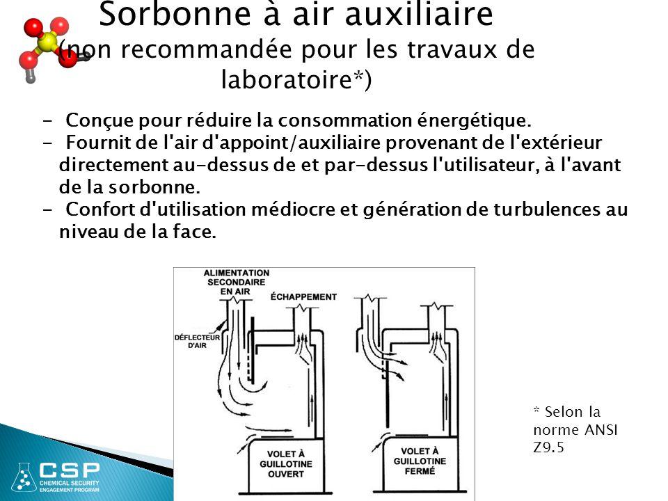 21 Sorbonne à air auxiliaire (non recommandée pour les travaux de laboratoire*) * Selon la norme ANSI Z9.5 - Conçue pour réduire la consommation énerg