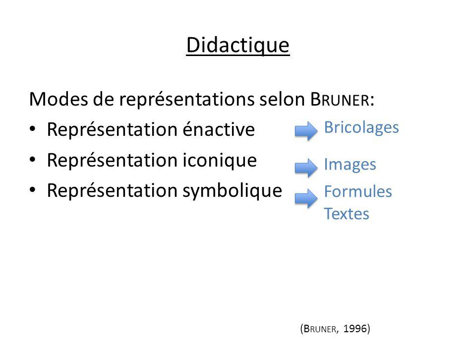 Didactique Modes de représentations selon B RUNER : Représentation énactive Représentation iconique Représentation symbolique Images Bricolages Formul