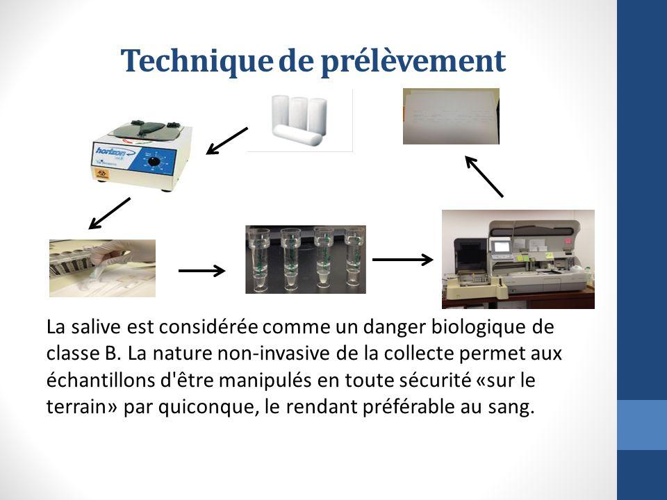 Technique de prélèvement La salive est considérée comme un danger biologique de classe B. La nature non-invasive de la collecte permet aux échantillon