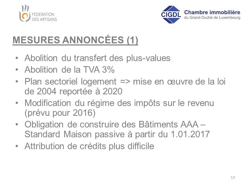 MESURES ANNONCÉES (1) Abolition du transfert des plus-values Abolition de la TVA 3% Plan sectoriel logement => mise en œuvre de la loi de 2004 reporté