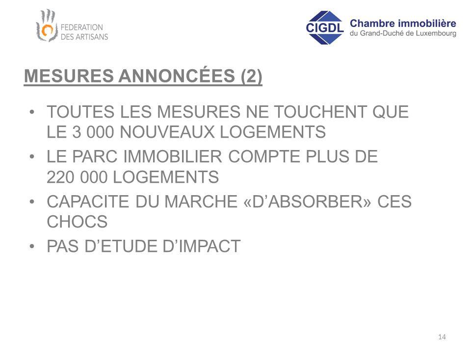 MESURES ANNONCÉES (2) TOUTES LES MESURES NE TOUCHENT QUE LE 3 000 NOUVEAUX LOGEMENTS LE PARC IMMOBILIER COMPTE PLUS DE 220 000 LOGEMENTS CAPACITE DU MARCHE «D'ABSORBER» CES CHOCS PAS D'ETUDE D'IMPACT 14