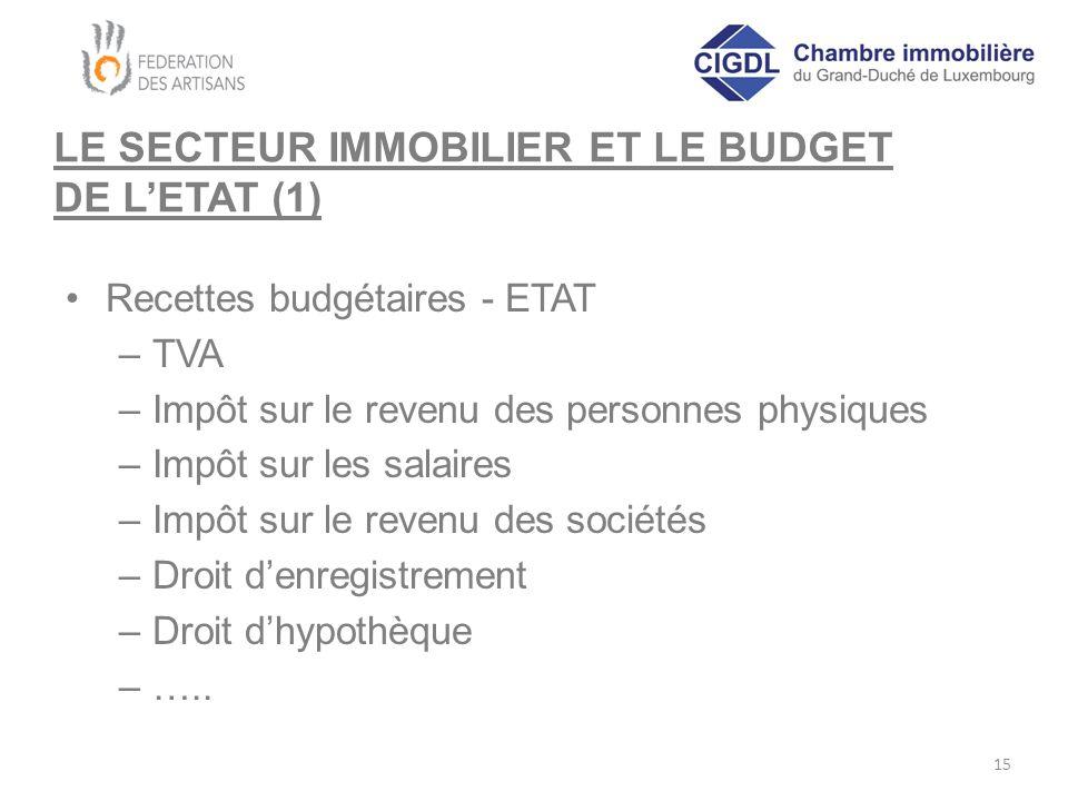 LE SECTEUR IMMOBILIER ET LE BUDGET DE L'ETAT (1) Recettes budgétaires - ETAT –TVA –Impôt sur le revenu des personnes physiques –Impôt sur les salaires