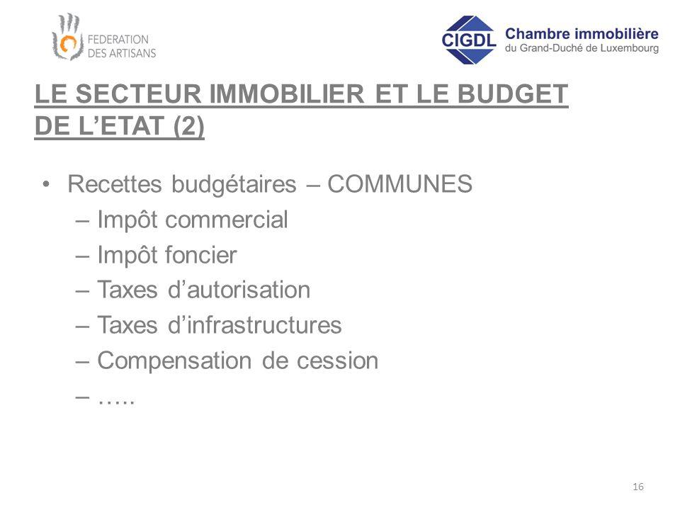 LE SECTEUR IMMOBILIER ET LE BUDGET DE L'ETAT (2) Recettes budgétaires – COMMUNES –Impôt commercial –Impôt foncier –Taxes d'autorisation –Taxes d'infrastructures –Compensation de cession –…..