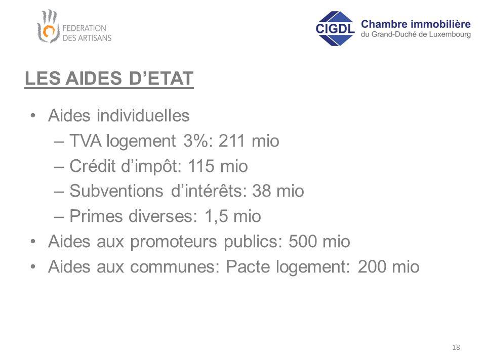 LES AIDES D'ETAT Aides individuelles –TVA logement 3%: 211 mio –Crédit d'impôt: 115 mio –Subventions d'intérêts: 38 mio –Primes diverses: 1,5 mio Aide