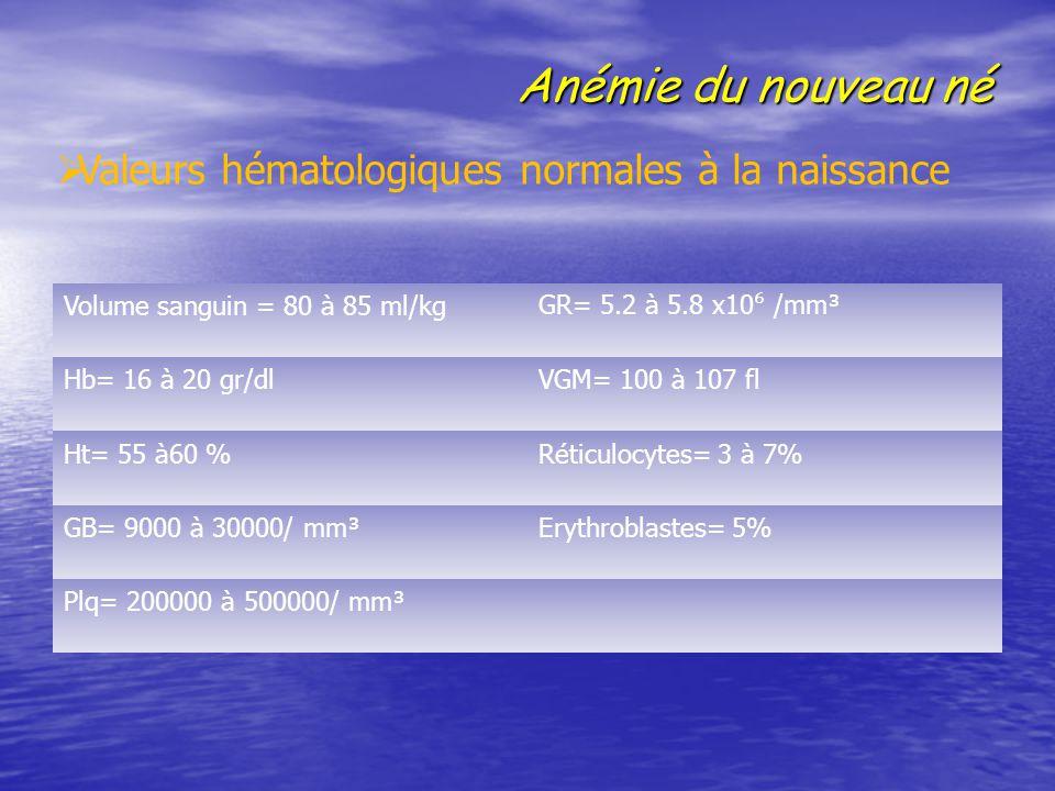 Anémie du nouveau né Volume sanguin = 80 à 85 ml/kg GR= 5.2 à 5.8 x10 ⁶ /mm³ Hb= 16 à 20 gr/dlVGM= 100 à 107 fl Ht= 55 à60 %Réticulocytes= 3 à 7% GB=