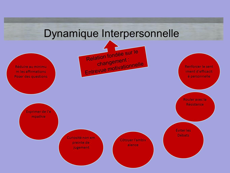 Dynamique Interpersonnelle Réduire au minimu m les affirmations Poser des questions Exprimer de l'e mpathie Curiosité non em preinte de jugement Côtoy