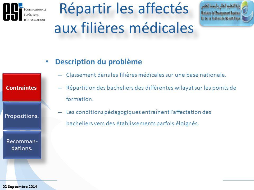 02 Septembre 2014 Description du problème – Classement dans les filières médicales sur une base nationale. – Répartition des bacheliers des différente