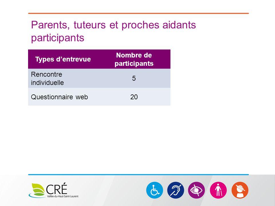Parents, tuteurs et proches aidants participants Types d'entrevue Nombre de participants Rencontre individuelle 5 Questionnaire web20