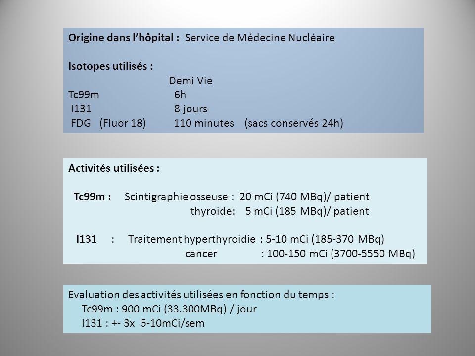 Origine dans l'hôpital : Service de Médecine Nucléaire Isotopes utilisés : Demi Vie Tc99m 6h I131 8 jours FDG (Fluor 18) 110 minutes (sacs conservés 2