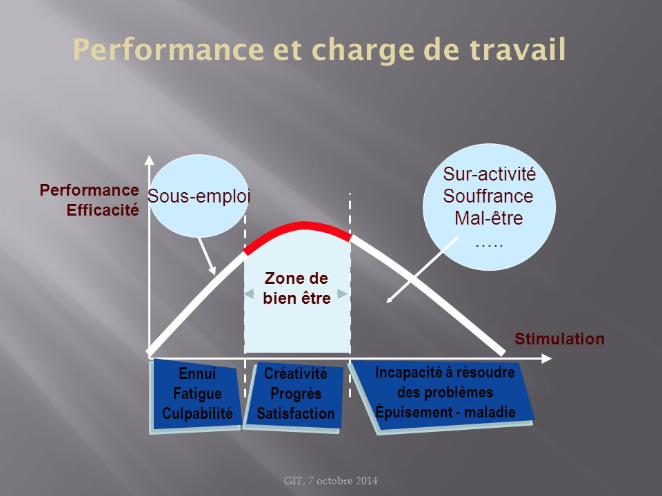Performance et charge de travail Performance Efficacité Stimulation Zone de bien être Créativité Progrès Satisfaction Incapacité à résoudre des problè
