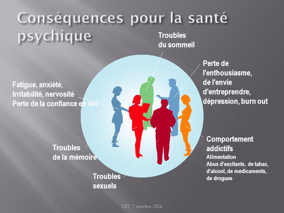 Fatigue, anxiété, Irritabilité, nervosité Perte de la confiance en soi Comportement addictifs Alimentation Abus d'excitants, de tabac, d'alcool, de mé