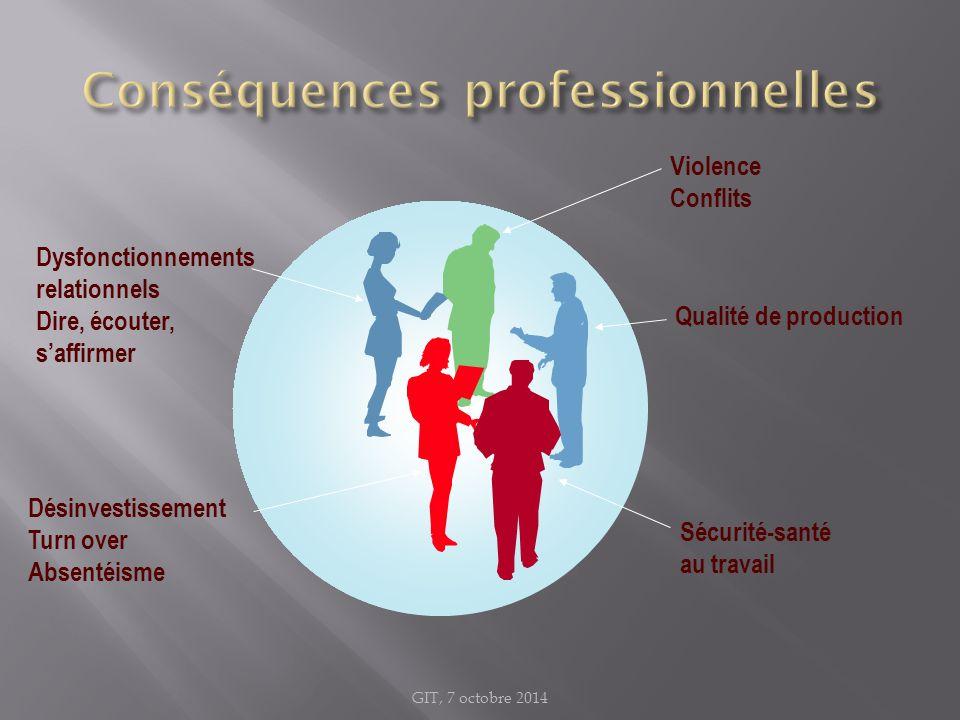 Dysfonctionnements relationnels Dire, écouter, s'affirmer Qualité de production Violence Conflits Désinvestissement Turn over Absentéisme Sécurité-san