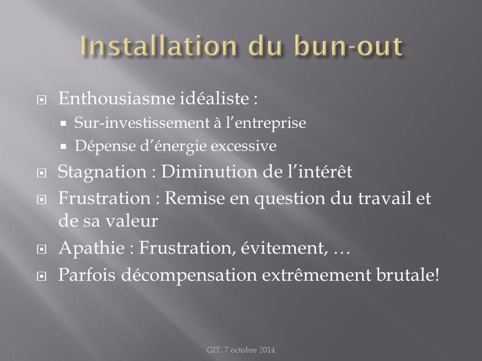  Enthousiasme idéaliste :  Sur-investissement à l'entreprise  Dépense d'énergie excessive  Stagnation : Diminution de l'intérêt  Frustration : Re
