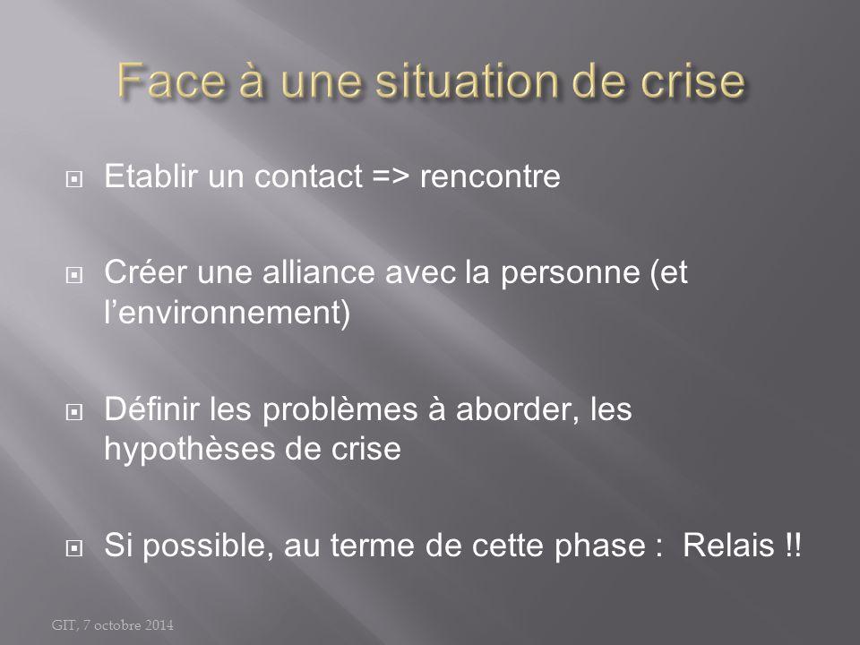 GIT, 7 octobre 2014  Etablir un contact => rencontre  Créer une alliance avec la personne (et l'environnement)  Définir les problèmes à aborder, le