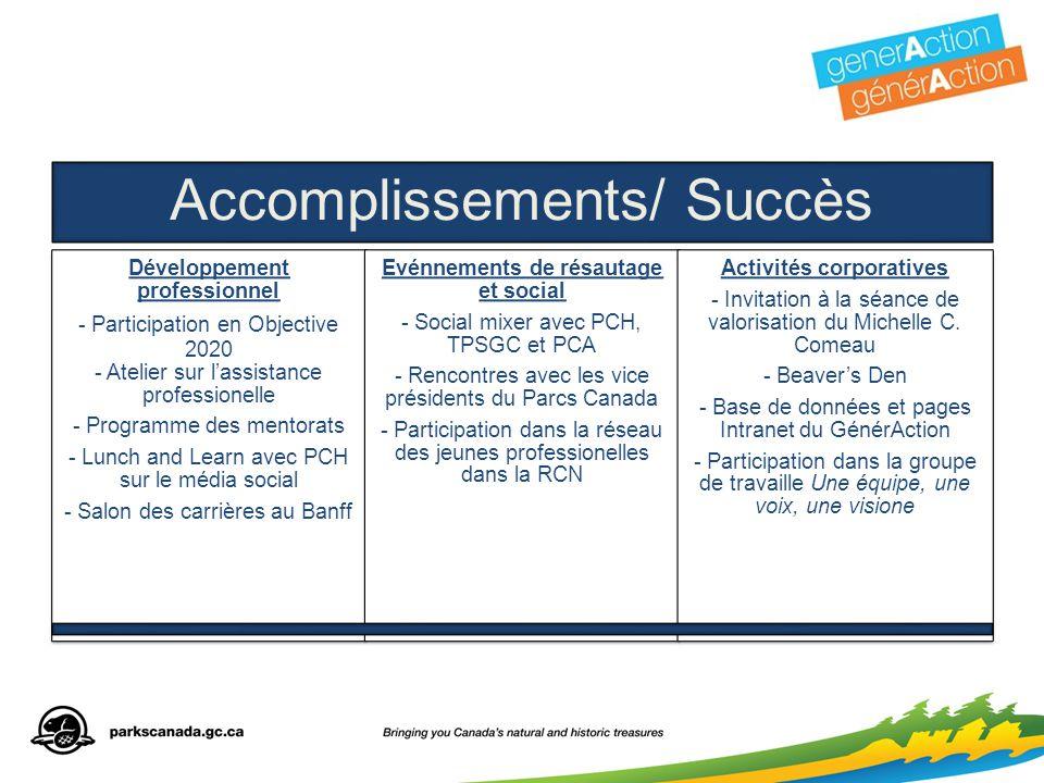 Accomplissements/ Succès Développement professionnel - Participation en Objective 2020 - Atelier sur l'assistance professionelle - Programme des mento