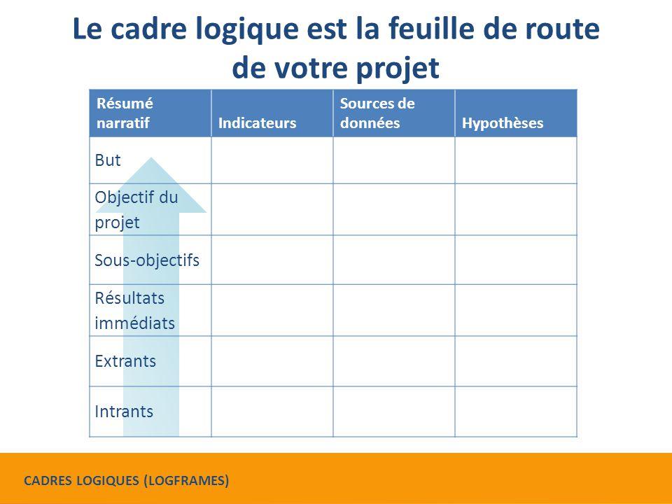Le cadre logique est la feuille de route de votre projet Résumé narratifIndicateurs Sources de donnéesHypothèses But Objectif du projet Sous-objectifs Résultats immédiats Extrants Intrants CADRES LOGIQUES (LOGFRAMES)