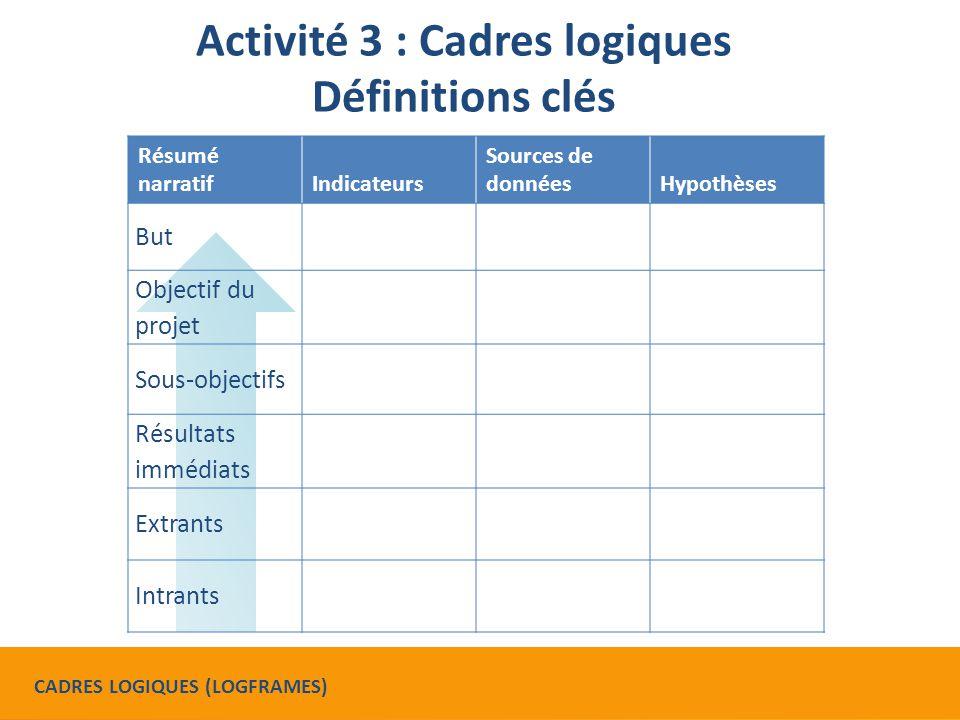 Activité 3 : Cadres logiques Définitions clés Résumé narratifIndicateurs Sources de donnéesHypothèses But Objectif du projet Sous-objectifs Résultats immédiats Extrants Intrants CADRES LOGIQUES (LOGFRAMES)