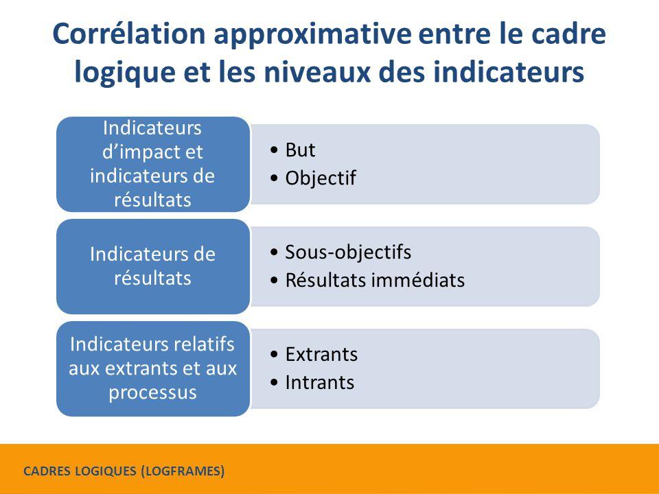 Corrélation approximative entre le cadre logique et les niveaux des indicateurs But Objectif Indicateurs d'impact et indicateurs de résultats Sous-objectifs Résultats immédiats Indicateurs de résultats Extrants Intrants Indicateurs relatifs aux extrants et aux processus CADRES LOGIQUES (LOGFRAMES)