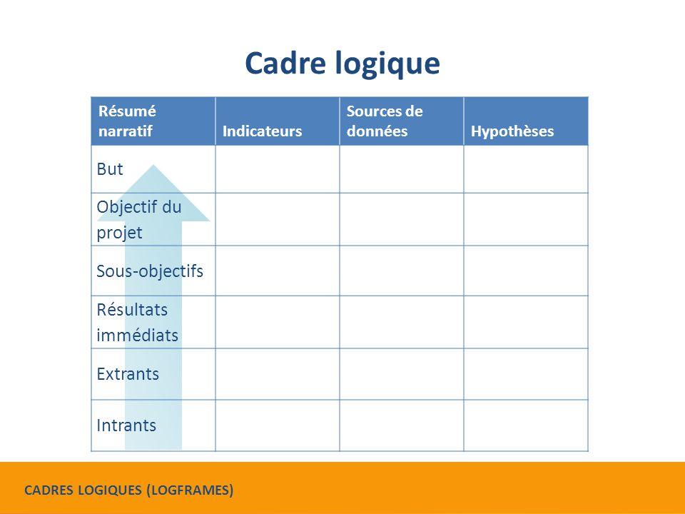 Equivalences de termes CADRE DE RESULTATS (RESULTS FRAMEWORK) TERMES EQUIVALENTS DANS LE CADRE LOGIQUE Objectif (Goal)But Objectif stratégique (SO)Objectif du projet Résultat intermédiaire (IR)Sous-objectif Sous-résultat intermédiaire (Sub-IR) Résultat immédiat Extrant Intrant CADRES LOGIQUES (LOGFRAMES)