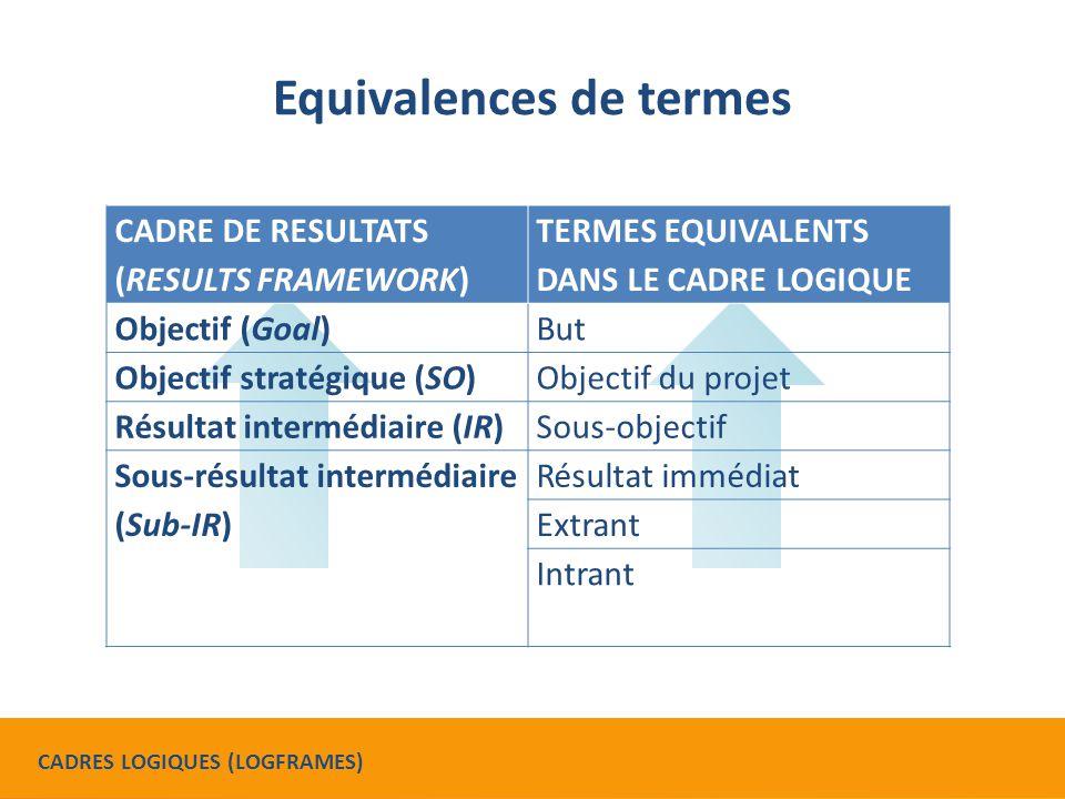 Activité 1 : Votre cadre logique (5 min) Chaque participant relit le cadre logique de son projet.