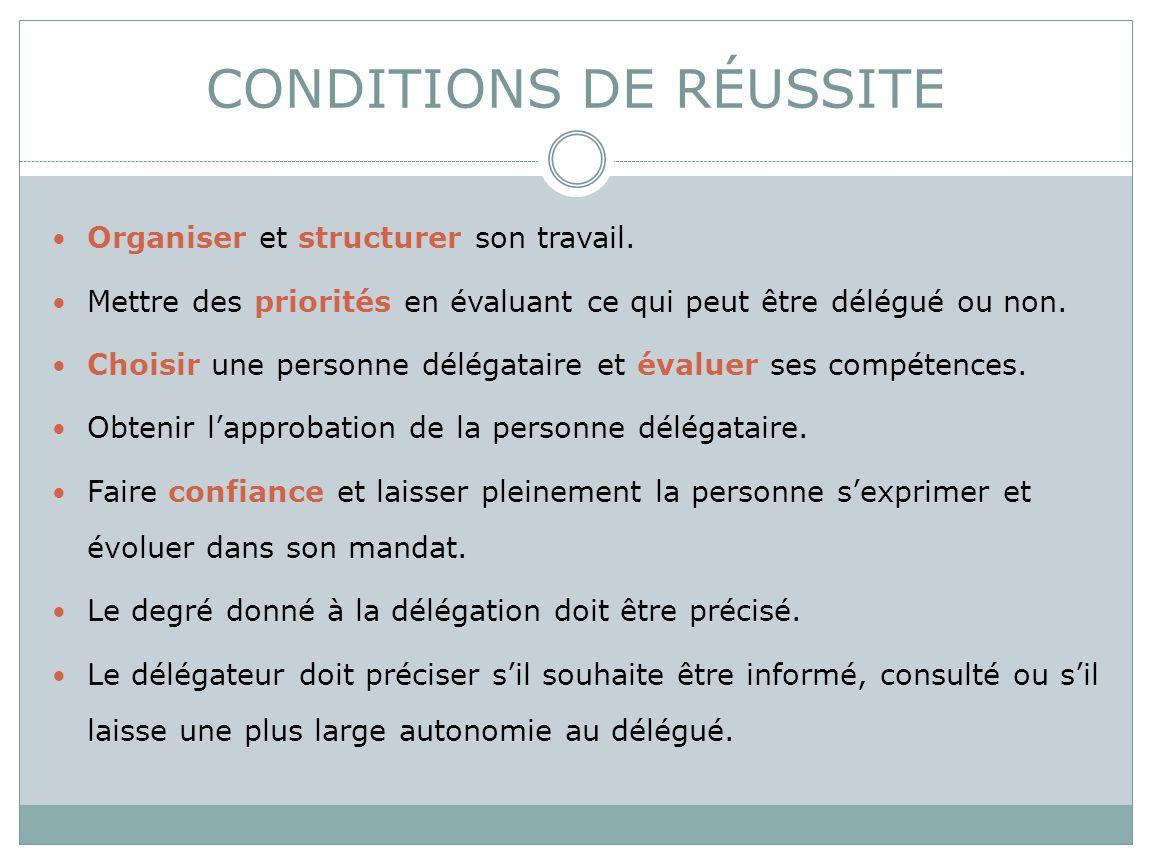 CONDITIONS DE RÉUSSITE  Des points de contrôles doivent être définis comme leurs contenus.